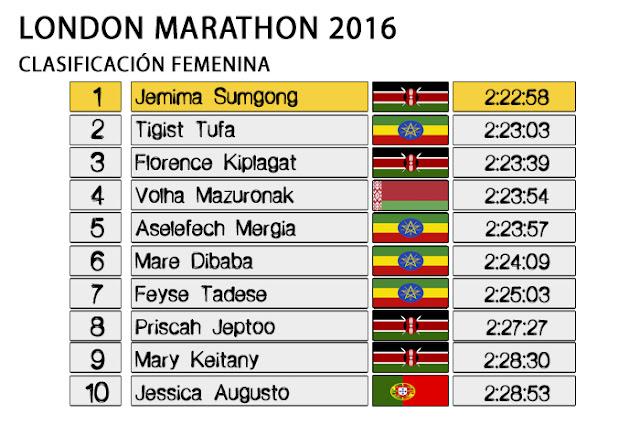 Maratón de Londres 2016 - Clasificación Femenina