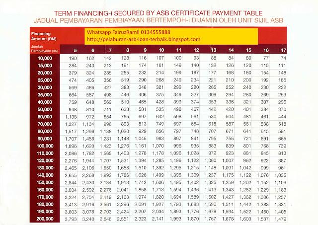 Jadual ASB Loan CIMB 2016
