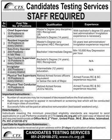 Candidates Testing Service Jobs July 2019