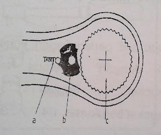 bagian kepala ratchet