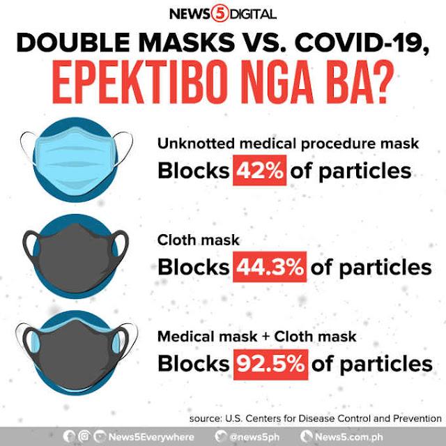 double masks vs. covid-19