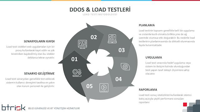 LOAD Testi (Yük Testi) Metodolojisi