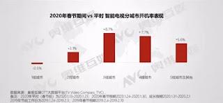 Karena Wabah Coronavirus Orang China Lebih Banyak menghabiskan Waktu Untuk Menonton TV