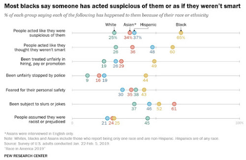 "Data from Pew: ""Most blacks say someone has acted suspicious of them or as if they aren't smart."""
