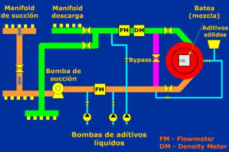 equipamiento para ejecucion de fractura hidraulica esquema blender