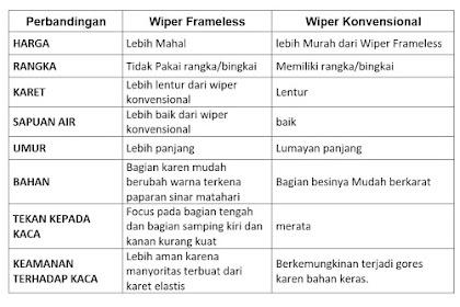 Perbedaan wiper konvensional dengan wiper frameless