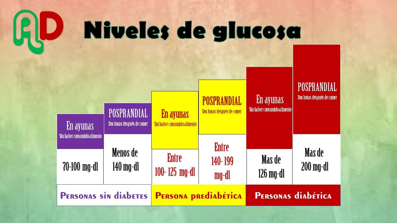Niveles normales de glucosa en sangre despues de comer