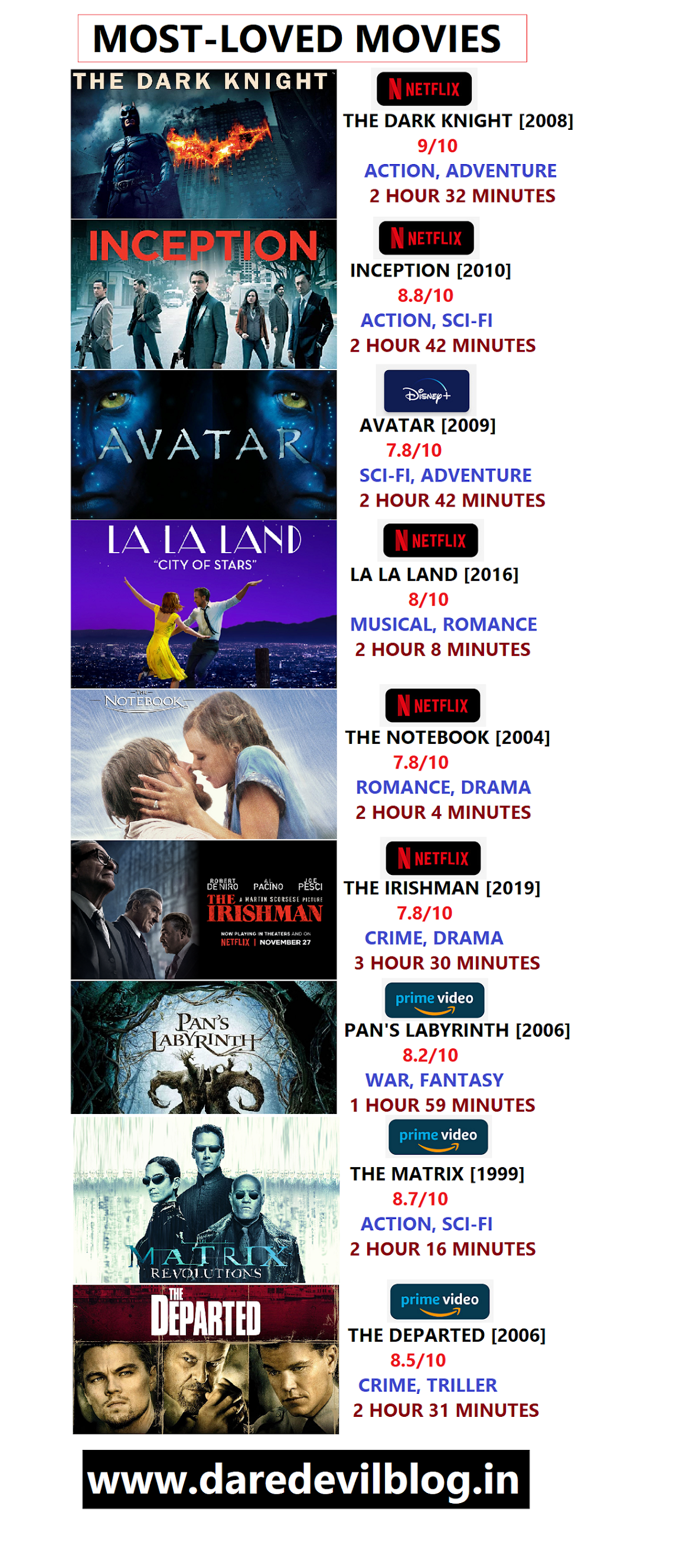 Most-Loved Web series and Movies, Most Loved Web series, Most-Loved Movies, List of Most loved web series and movies,Movies/ Web Series, Best Web series and movies all time,