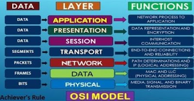 Computer Notes: OSI Model Functions and Layers