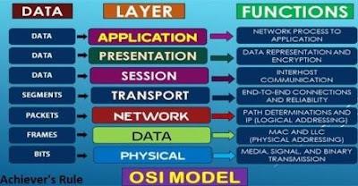 Osi Model Pdf