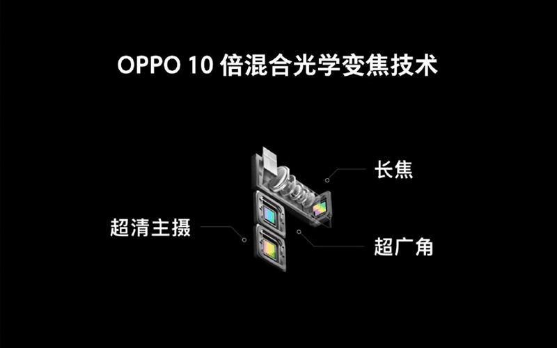 OPPO announces 10x hybrid zoom and improved In-Display fingerprint scanner tech
