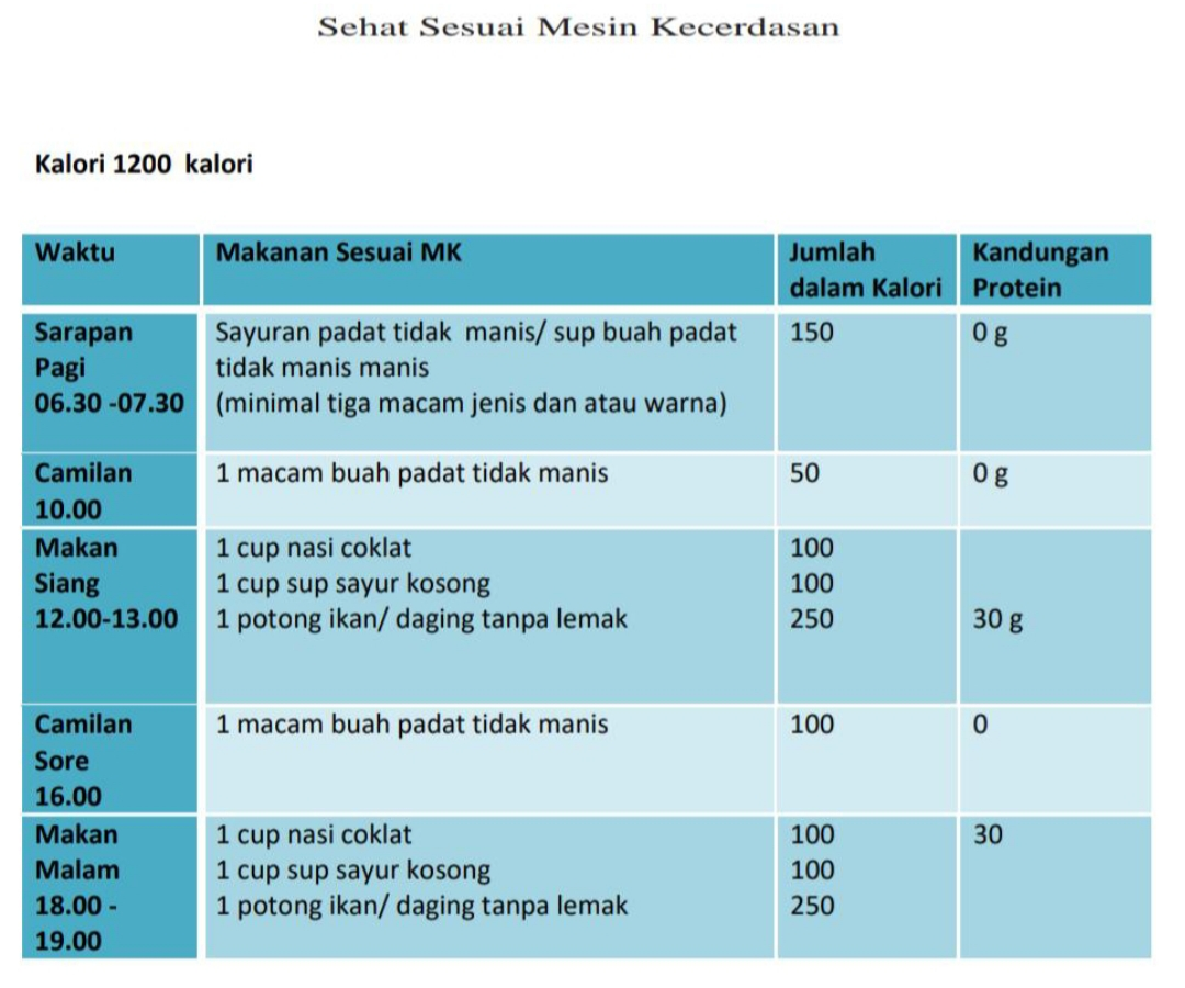 menu diet 1200 kal