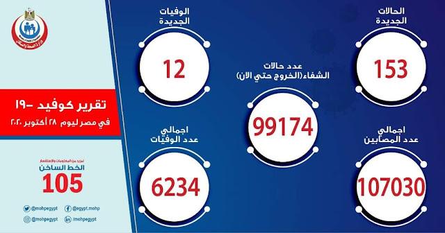 الصحة:153 حالة إيجابية جديدة بكورونا.. و 12 حالة وفاة