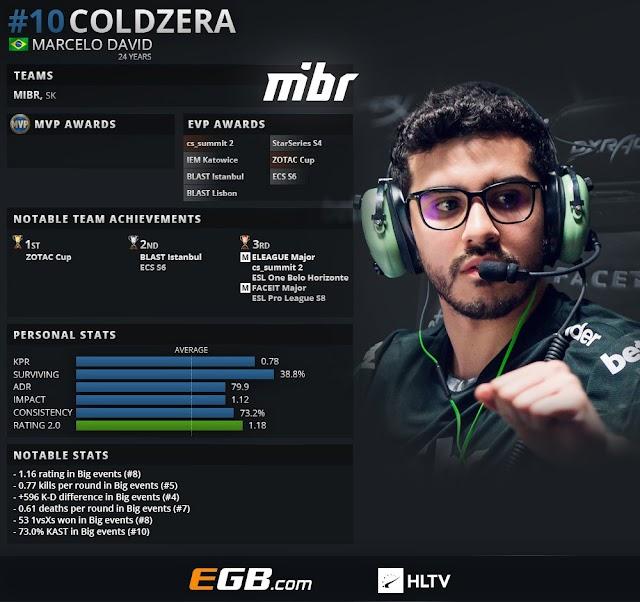 CS:GOトップ20プレイヤー2018 第10位 : coldzera