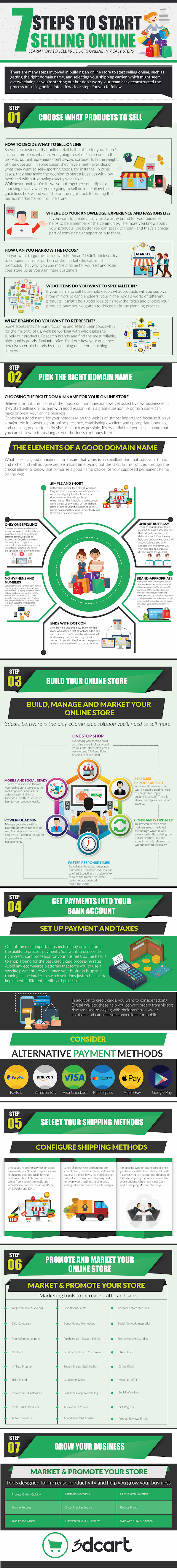 7 Steps to Start Selling Online #infographic #How to Sell #Selling Online #Business