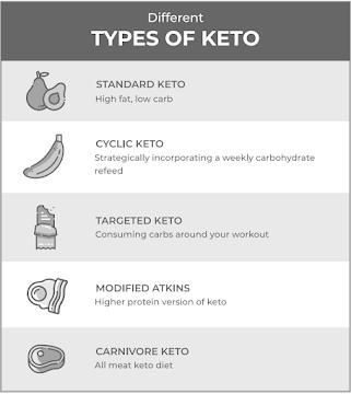 Types of keto