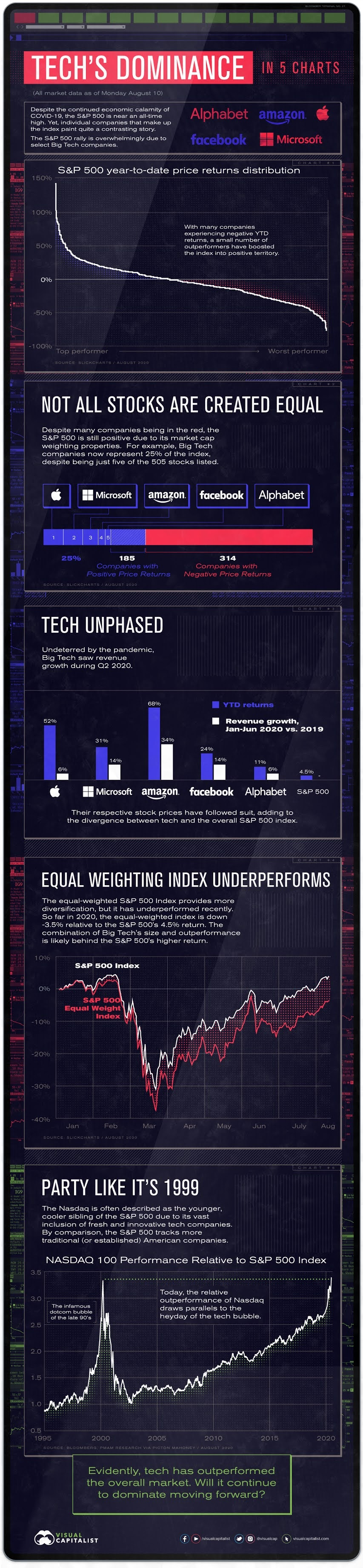 The Stocks to Rule Them All: Big Tech's Might in Five Charts #Infographic