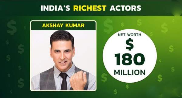 akshaya-kumar-richest-bollywood-actor-forbes-magazine