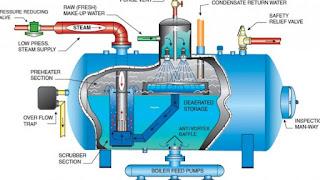 SOP làm sạch và bảo trì nồi hơi cho nhà máy GMP
