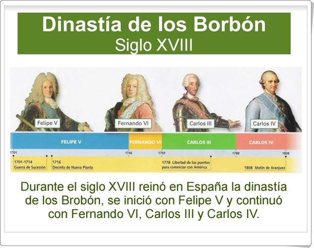 """""""La Dinastía de los Borbón en el siglo XVIII"""" (Presentación de Historia de Primaria)"""