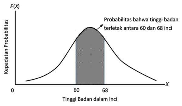 6 Sifat Distribusi Normal