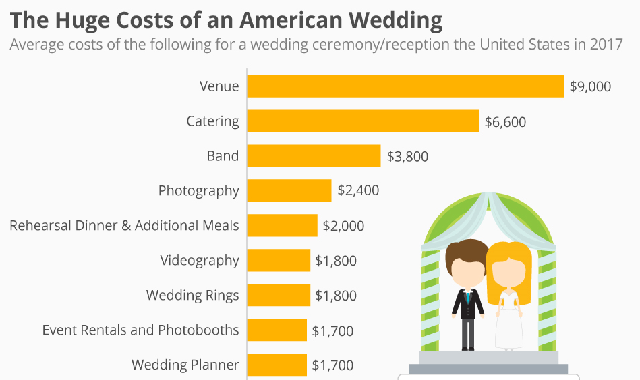 The Huge Costs of an American Wedding #infographic
