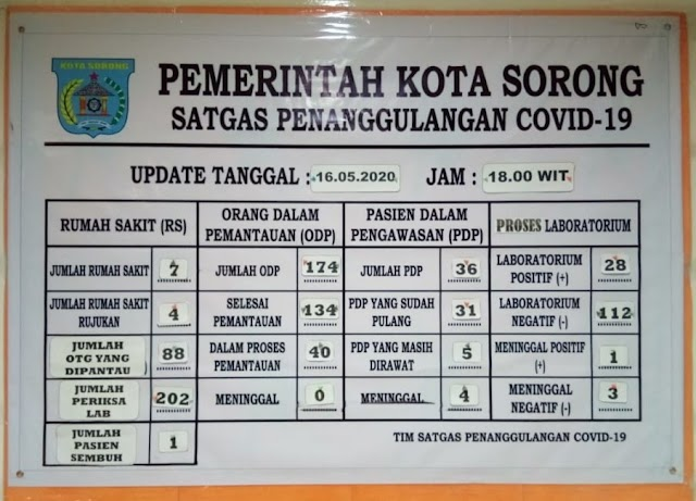 Kota Sorong Bertambah 11 Orang Positif Covid-19