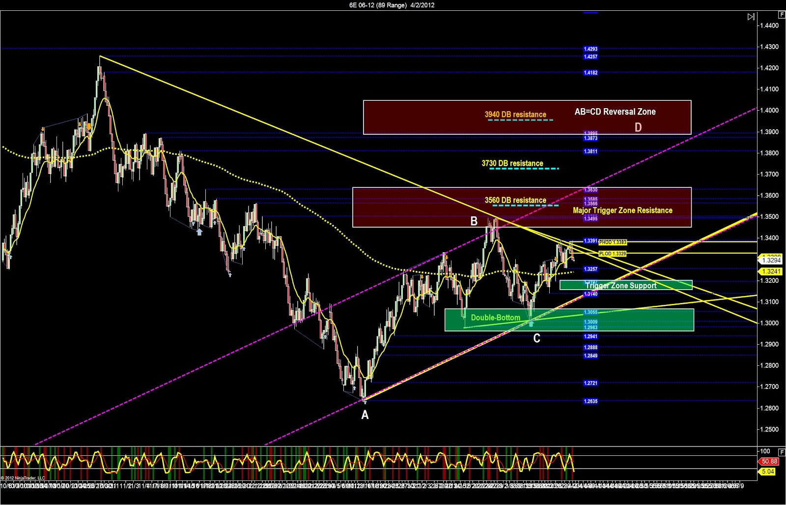 Euro Currency Futures Day Trading Strategy