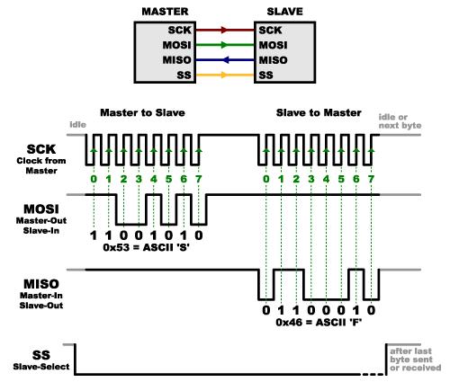 wiringpi examples spi