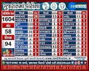Gujarat Corona update date 19-4-2020 morning 10:00 a.m. update