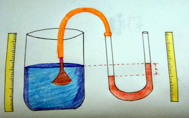 Pascal's Law and pressure difference experiment for Science Fair Project3