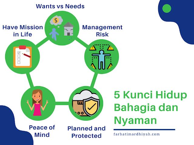 manajemen risiko, terencana dan terlindung, pikiran damai, punya mision dalam hidup