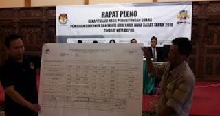 Tolak Tandatangan Meski Menang di Jabar, Saksi Prabowo-Sandi : Kami Ingin Menang dengan Jujur dan Adil