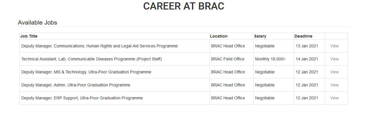 BRAC NGO Job Cricular