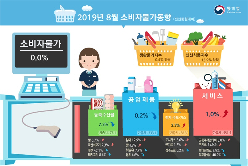 2019년 8월 소비자물가지수 전월대비 0.2% 상승, 전년동월대비 변동 없음