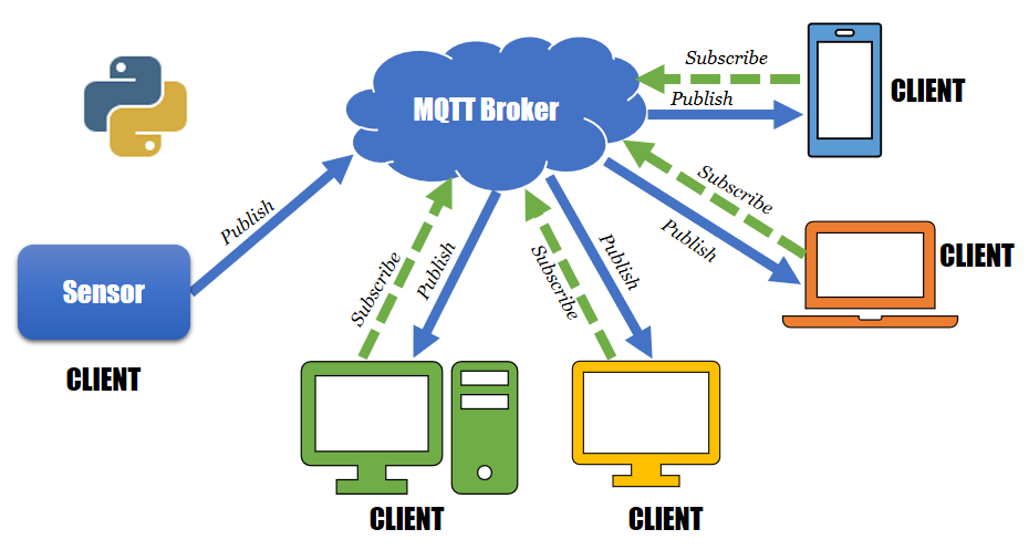 Getting Started with MQTT Using Python - Embedded Laboratory