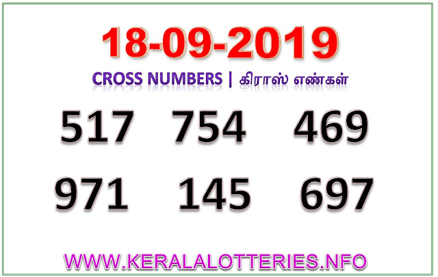 Kerala Lottery Result Guessing Akshaya AK-412 Best Cross Numbers dated 18.09.2019