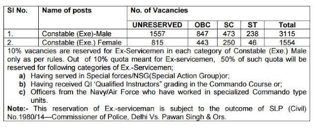 SSC  Notice - Delhi Police- 16