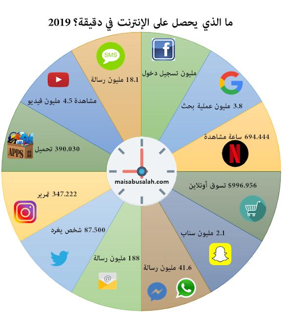 انفوجرافيك عن ما يحدث على الإنترنت ووسائل التواصل الاجتماعي في دقيقة 2019: