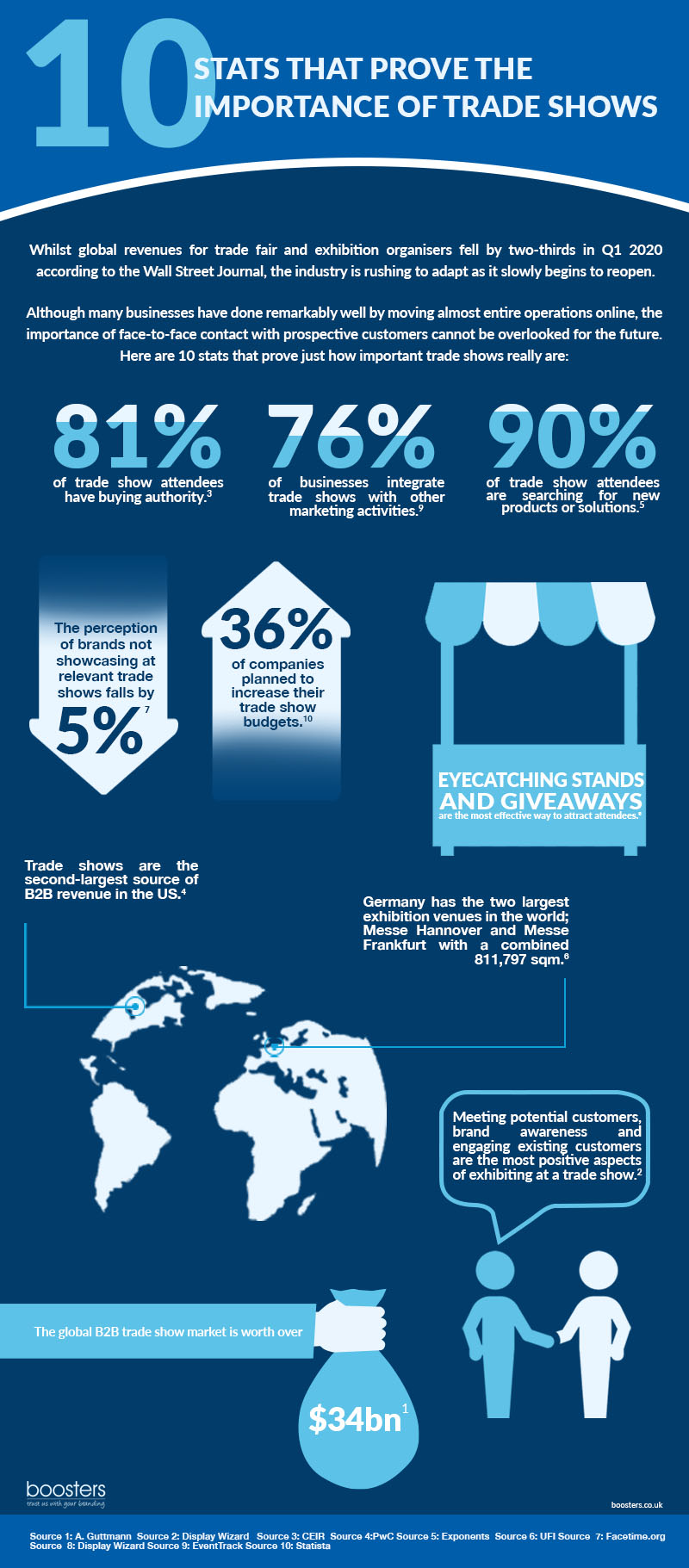 10 Stats That Prove The Importance Of Trade Shows #infographic #Business #Trade Shows #Trade #B2B