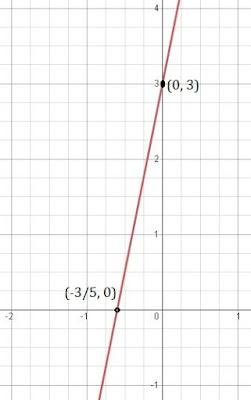 class 9 maths chapter 4 ncert 5