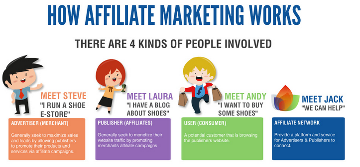 how does affiliate marketing work for beginners