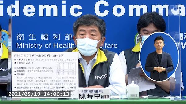 台灣5/19新增275例確診 全國提升三級警戒