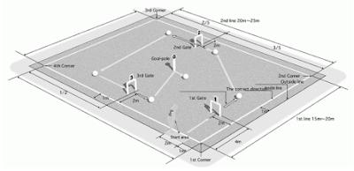 Ukuran Lapangan Gateball Beserta Penjelasannya