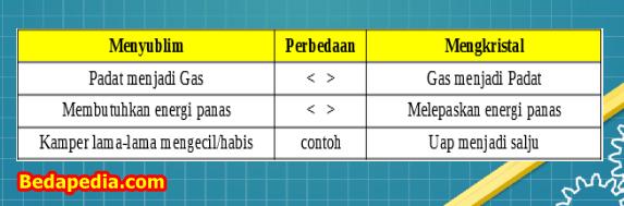 Tabel Perbedaan Antara Peristiwa Menyublim dan Mengkristal