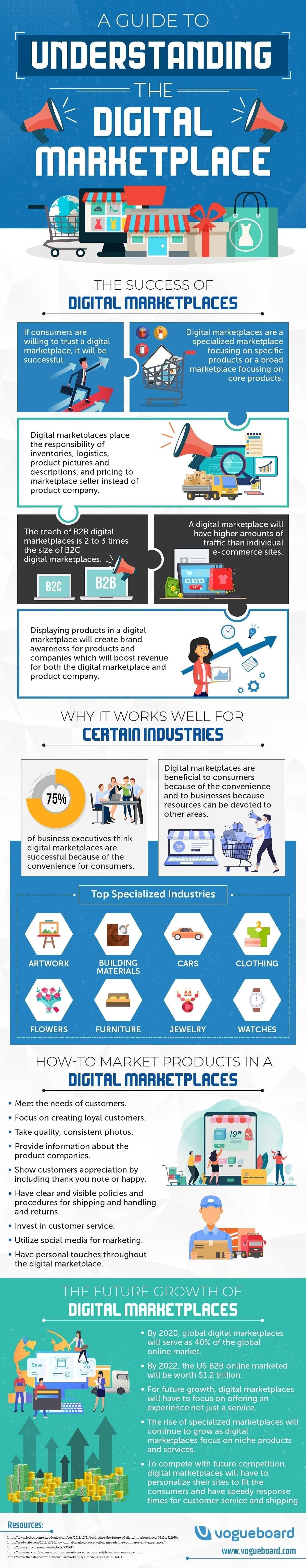 A Guide to Understanding the Digital Marketplace #infographic