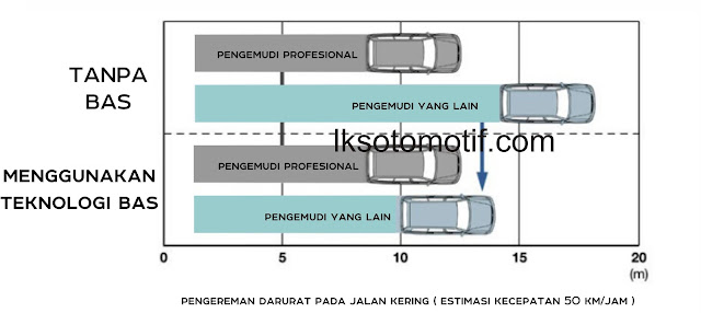 pengereman dengan teknologi emergency brake assist