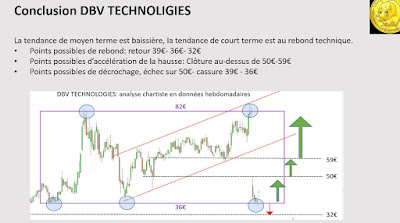Analyse technique DBV Technologies $dbv [20/11/2017]