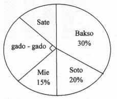 Belajar Matematika Diagram Lingkaran 01 Solusi Kita