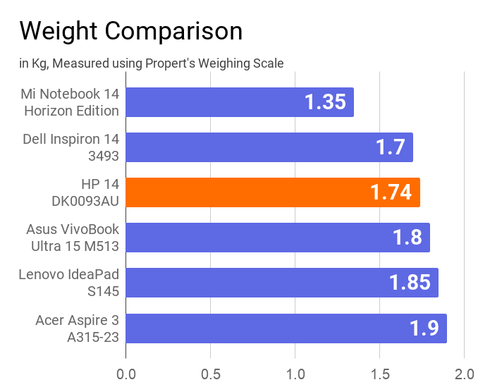 A chart on the comparison of the weight of HP 14 DK0093AU laptop with others.